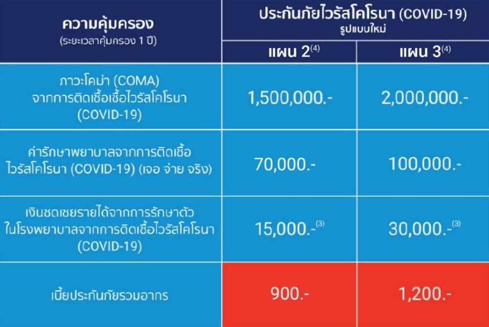 ประกันโควิด-19-เมืองไทยประกันภัยรูปแบบ2