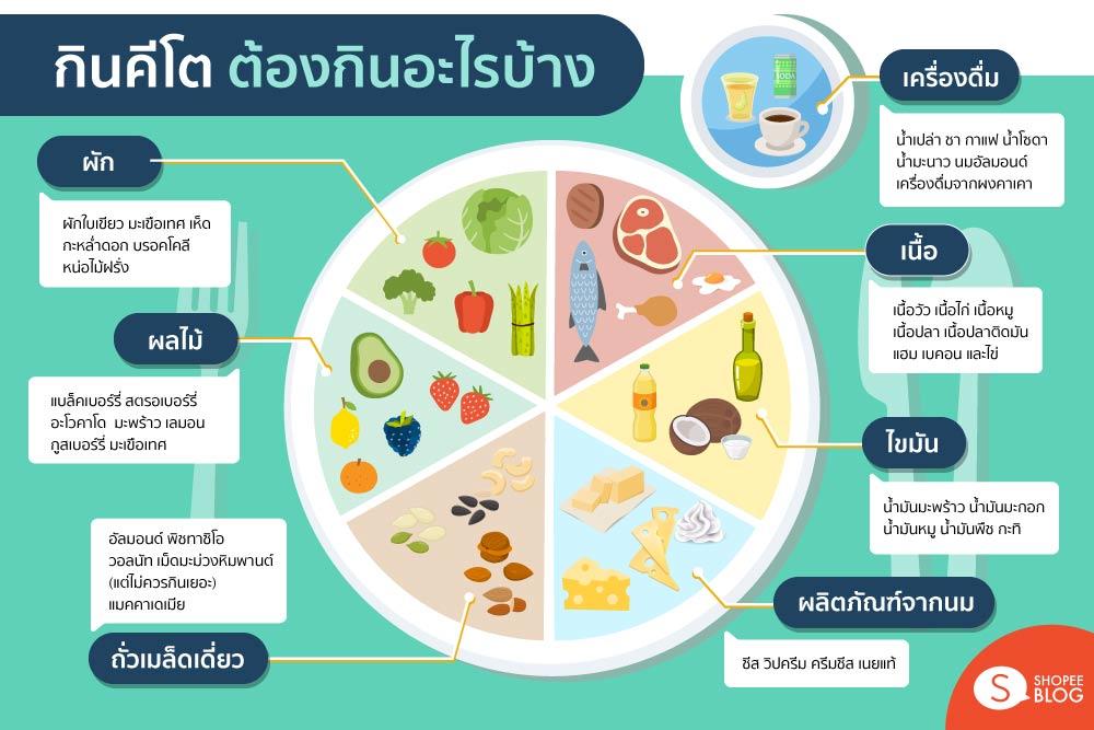 กินคีโต ต้องกินอะไรบ้าง